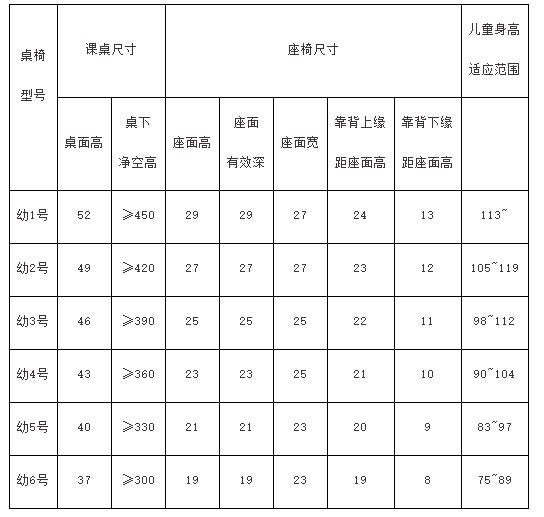 幼儿园桌椅型号及尺寸与儿童身高范围对应表